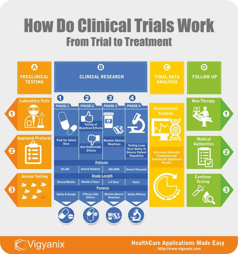 how-do-clinical-trials-work-from-trial-to-treatment-c